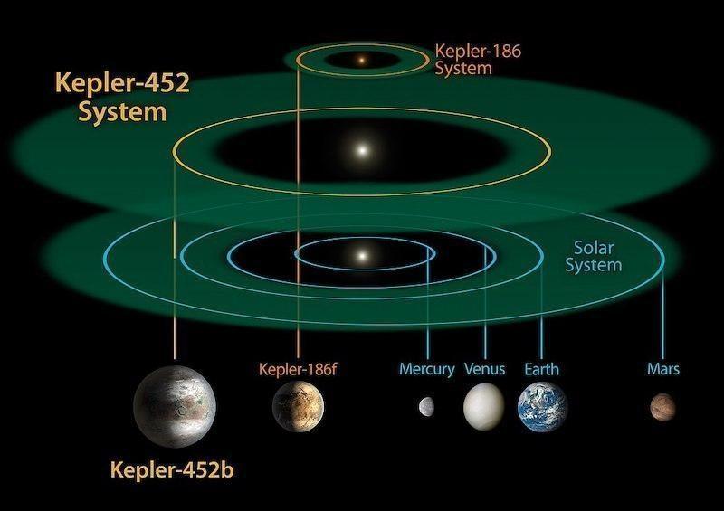 kepler 452b sistemi
