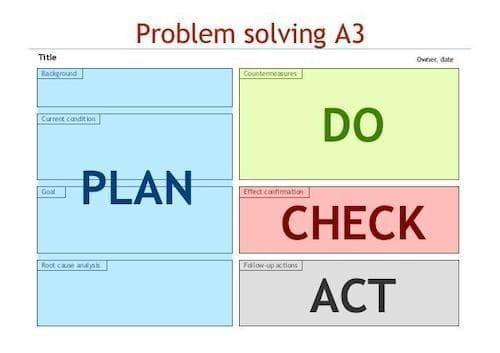 a3 tekniği yalın düşünce